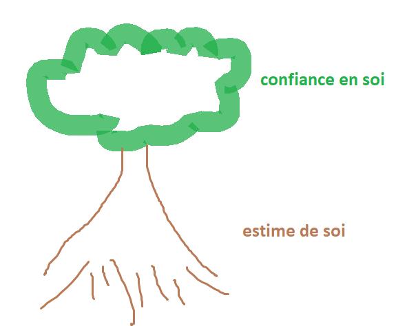 confiance en soi et estime de soi, métaphore de l'arbre