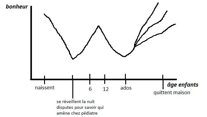 graphe relation bonheur et âge des enfants